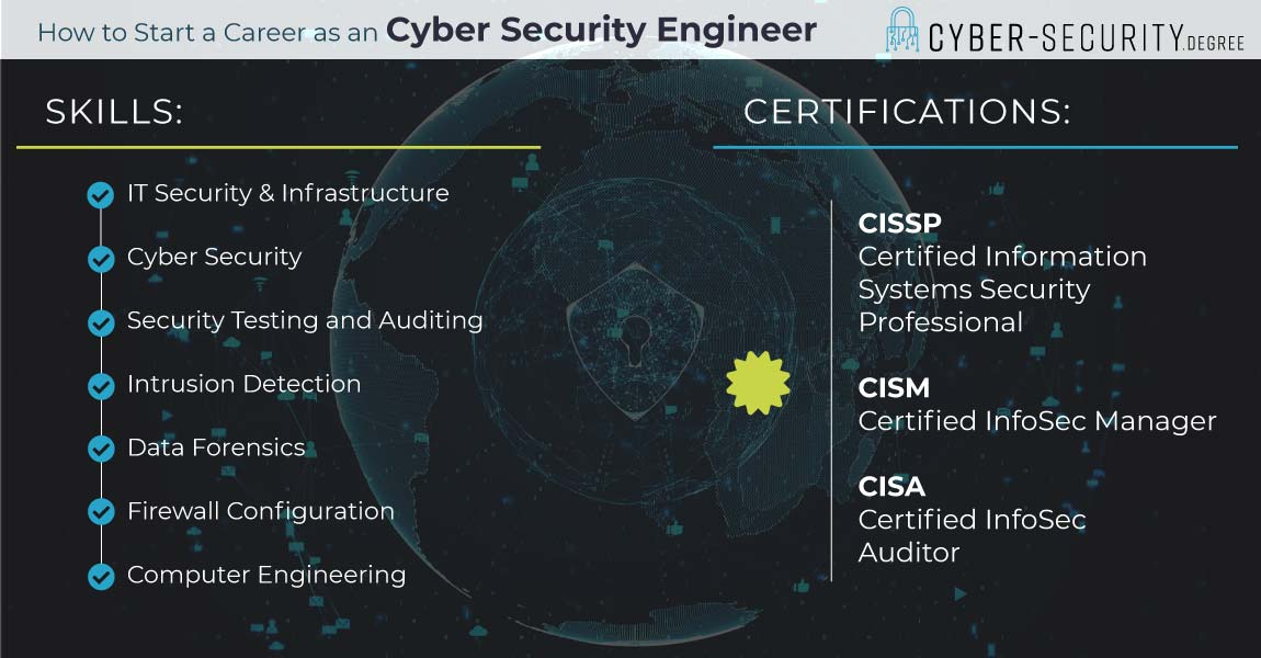 how to start a career as a cyber security engineer