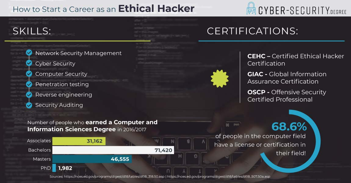 How to start a career as an Ethical Hacker