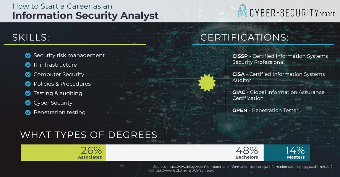 How to start a career as an Information Security Analyst