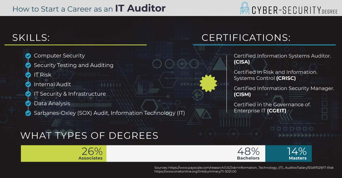 How to start a career as an IT Auditor