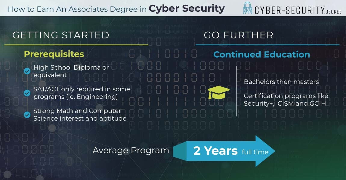 Cyber security associate degree