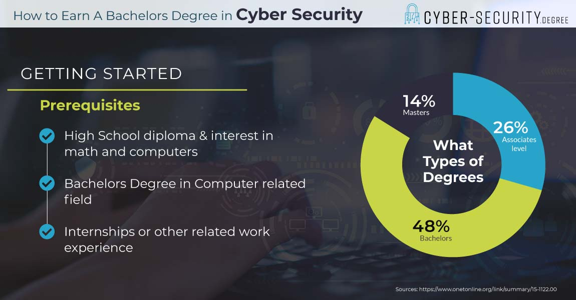 Top 2020 Cyber Security Bachelor's Degree Programs