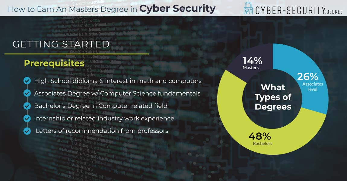 How to Earn a Masters in Cyber security