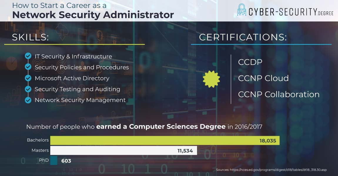 how to start a career as a network security administrator