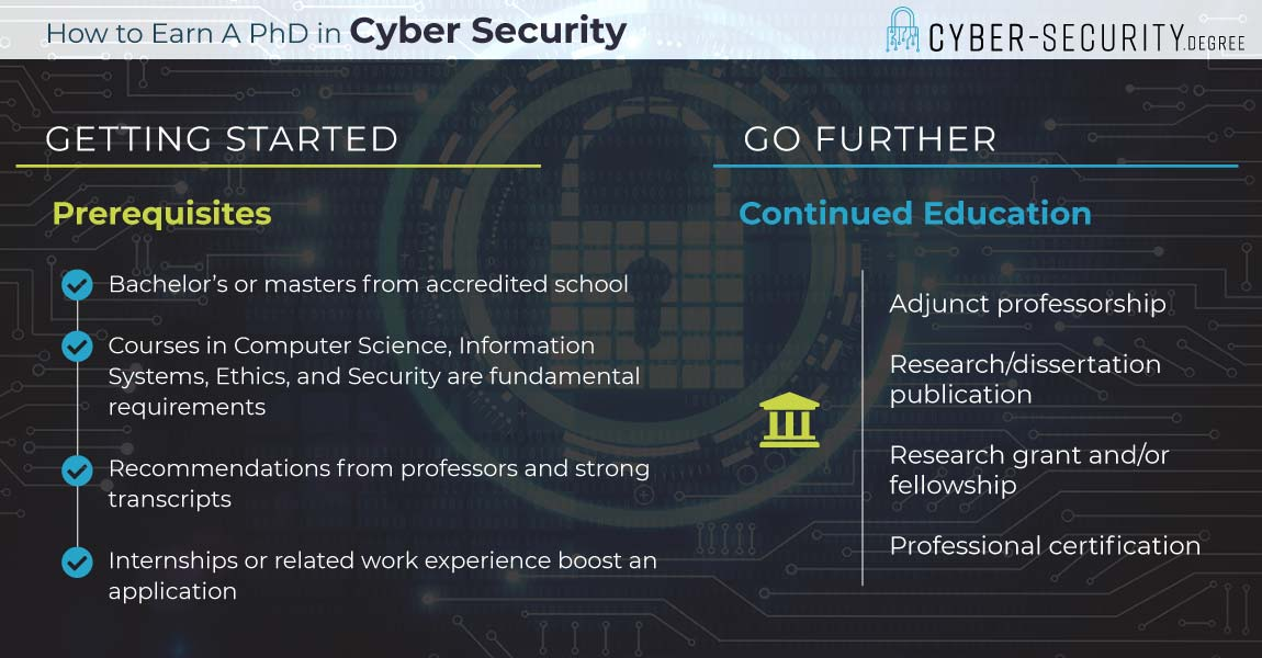 How to Earn a PhD in Cyber Security